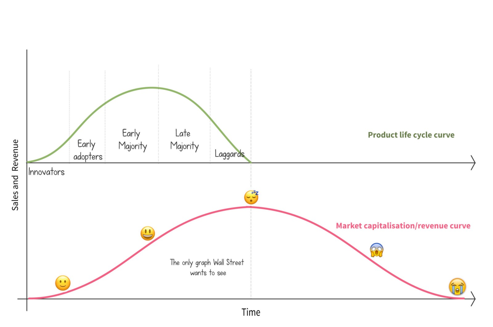 forgot product life cycle The life cycle can be very short, as pertains to a product that is for an event, such as a christmas toy, or very long such as a watch or a car for most products, the beginning of the life cycle is the product development stage.