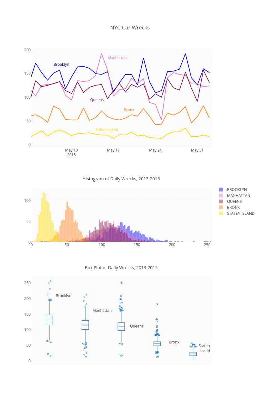 Online Dashboards: Eight Helpful Tips You Should Hear From Visualization Experts