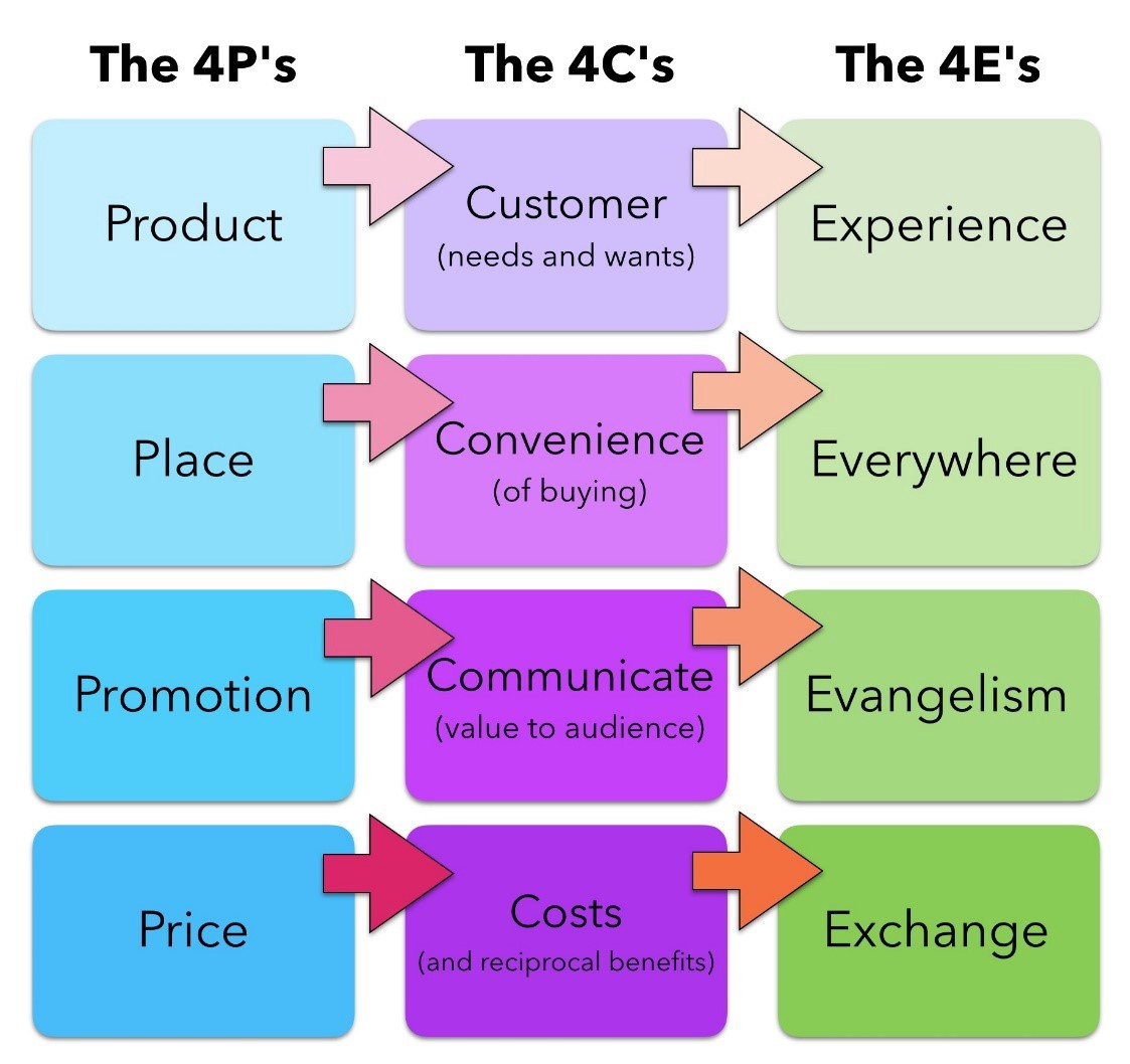 the next evolution of marketing mix growing our company in the me