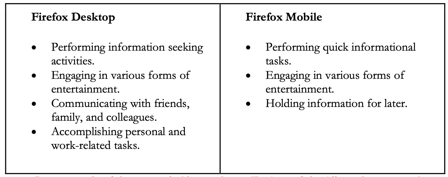 Image showing the most valued activities on Firefox — including information seeking, entertainment, communication, and tasks.