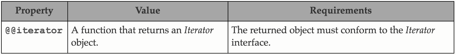 Introduction to javascript iterables, iterators, and generators