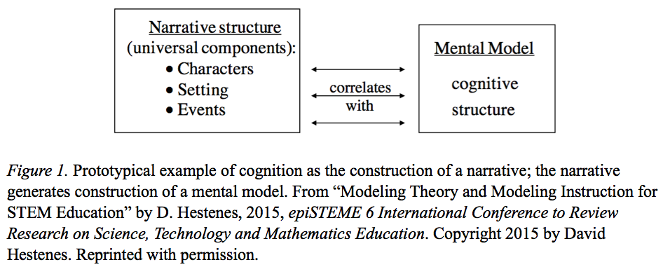 Modeling Theory Of Cognition Theoretical Foundation Of Modeling