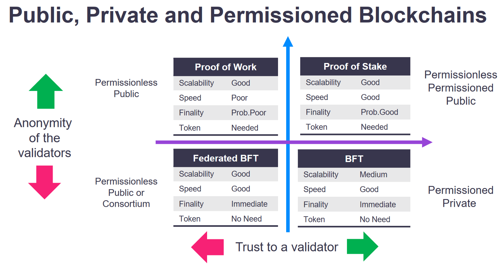 Border And Different Blockchains Are Positioned Differently On The Scale Of Validators Anonymity Trust Public Blockchain Needs Good Scalability