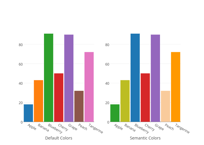 How To Analyze Data 6 Useful Ways To Use Color In Graphs