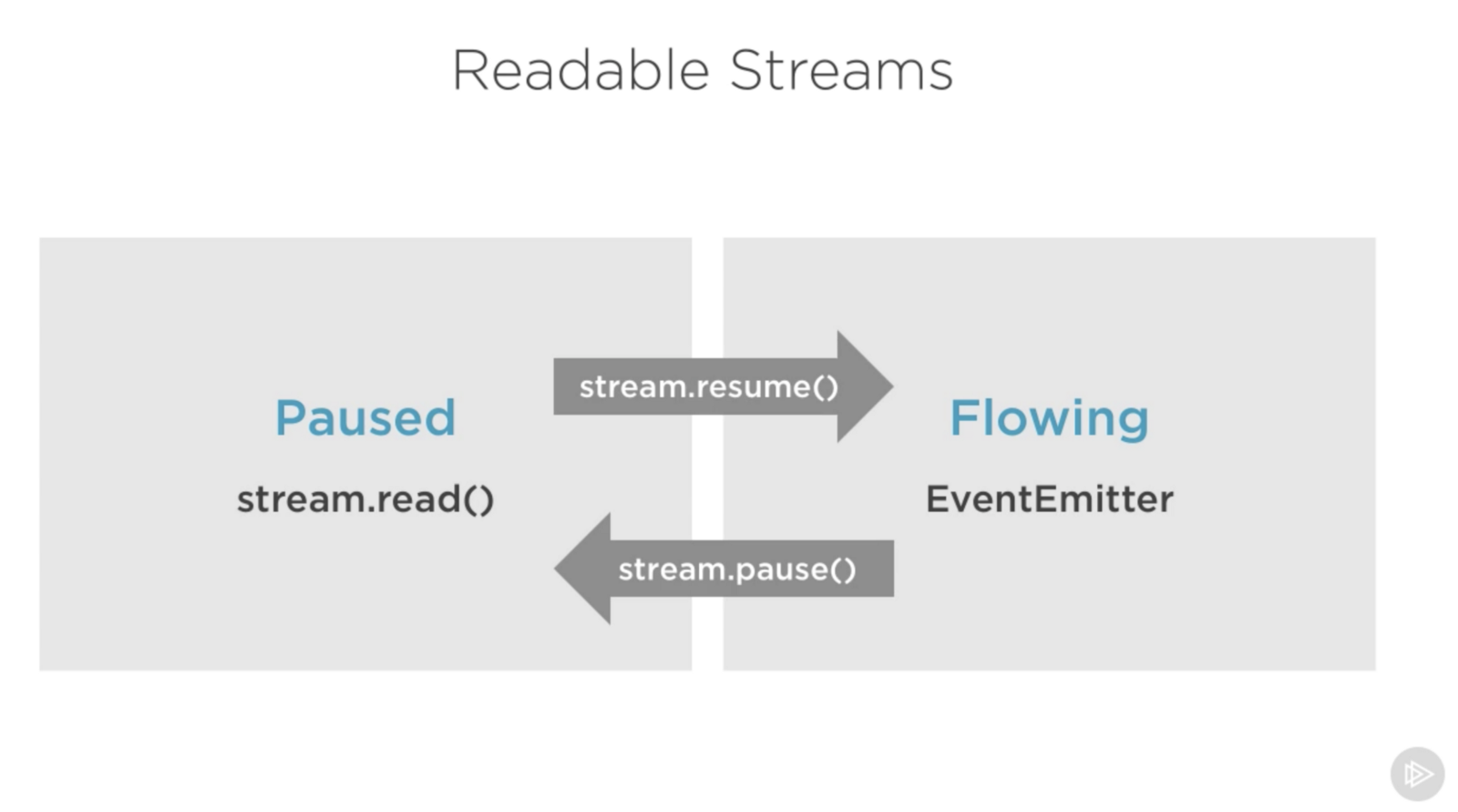 node js streams everything you need to know freecodecamp org