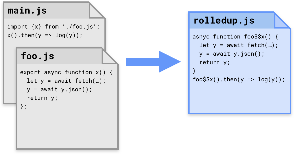 Rollup Won't Transpile Away New Javascript Features For Very Old, Es5only  Browsers It Does Nothing With Es6 — Ignoring Await , Async , Etc