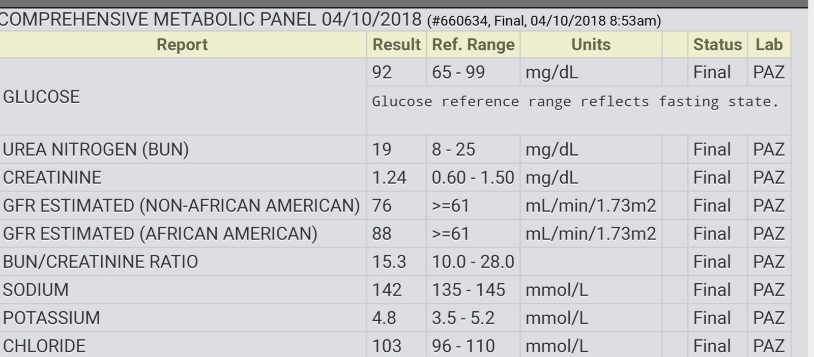 Basic Metabolic Panel Results Gfr | Healthy HesongBai