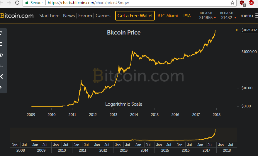 Change namecoins to bitcoins rate bitcoins value 2009 nissan