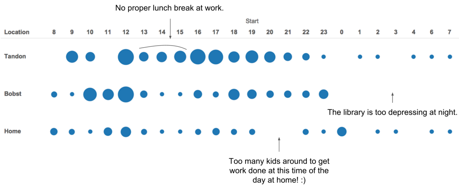 Quantifying and visualizing deep work enrico bertini medium as you can see when i am at nyu i get to work more between 1pm 3pm but when i am in other places i tend to have a proper lunch break which geenschuldenfo Gallery