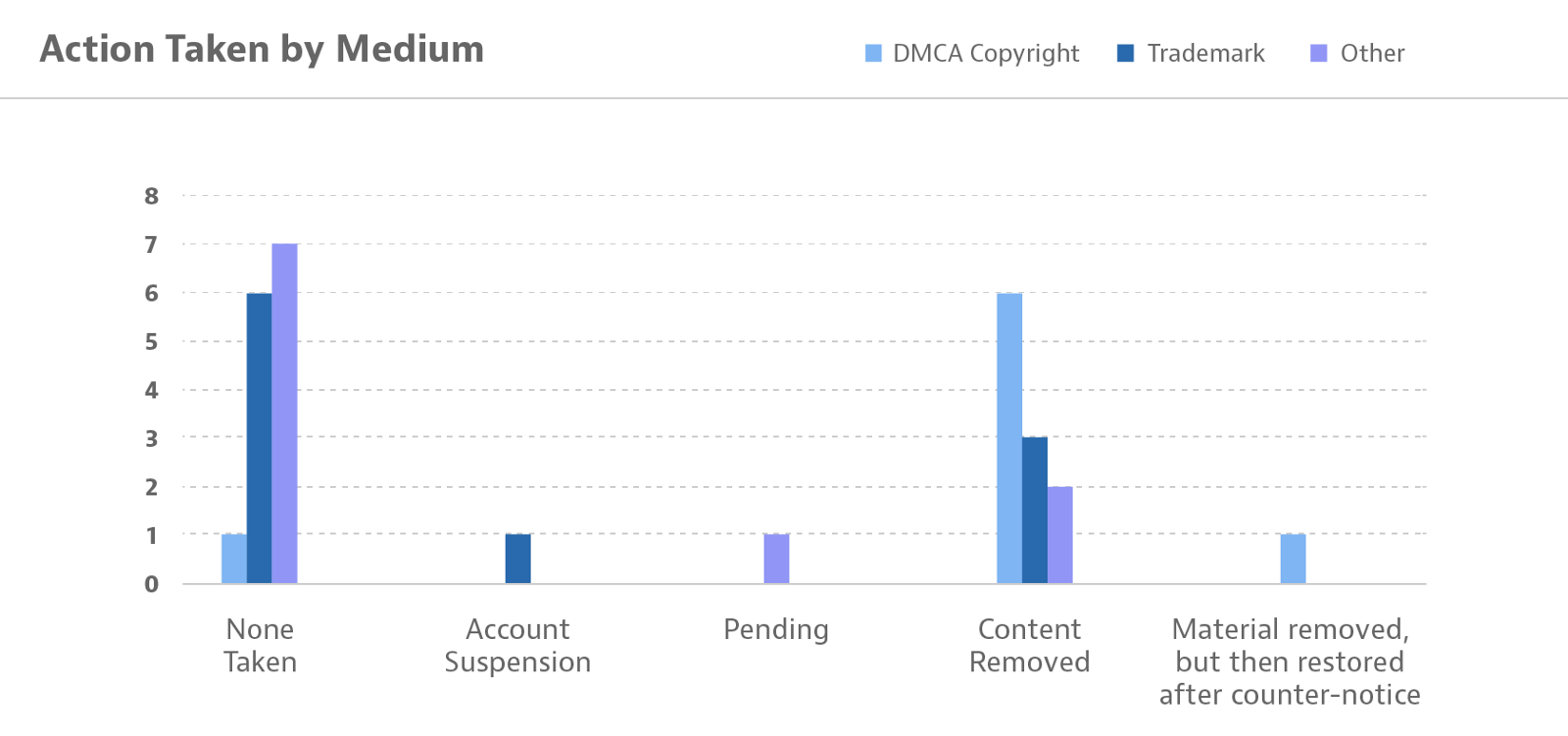 Copyright, Trademark, and Other Takedown Requests – Transparency ...