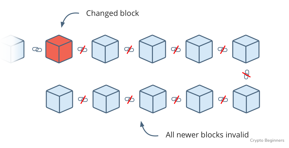 changed block