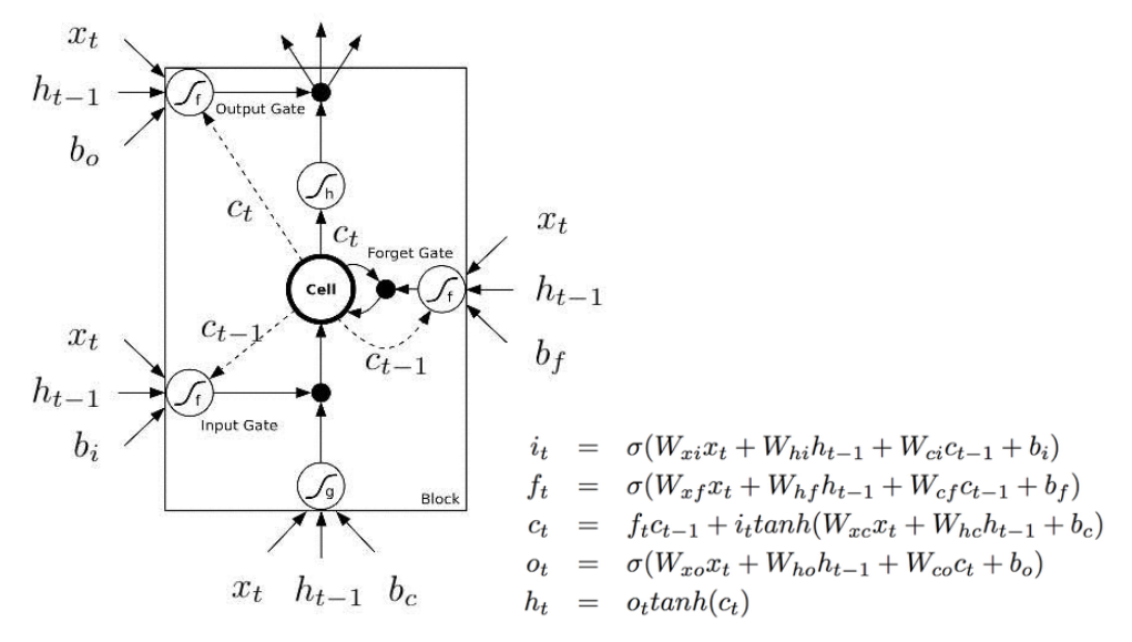 Understanding Lstm And Its Diagrams Ml Review Medium