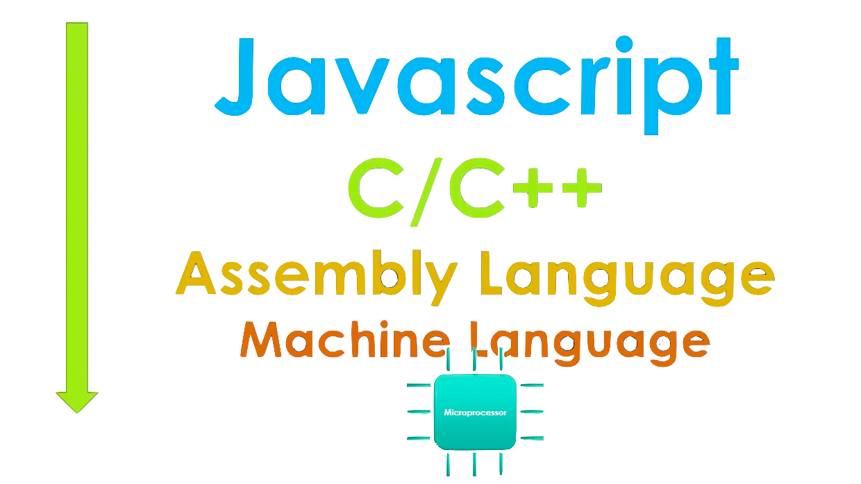 Understanding How The Chrome V8 Engine Translates Javascript Into Simple Diagram Now Back To Is A Powerful Open Source Provided By Google So What Actually