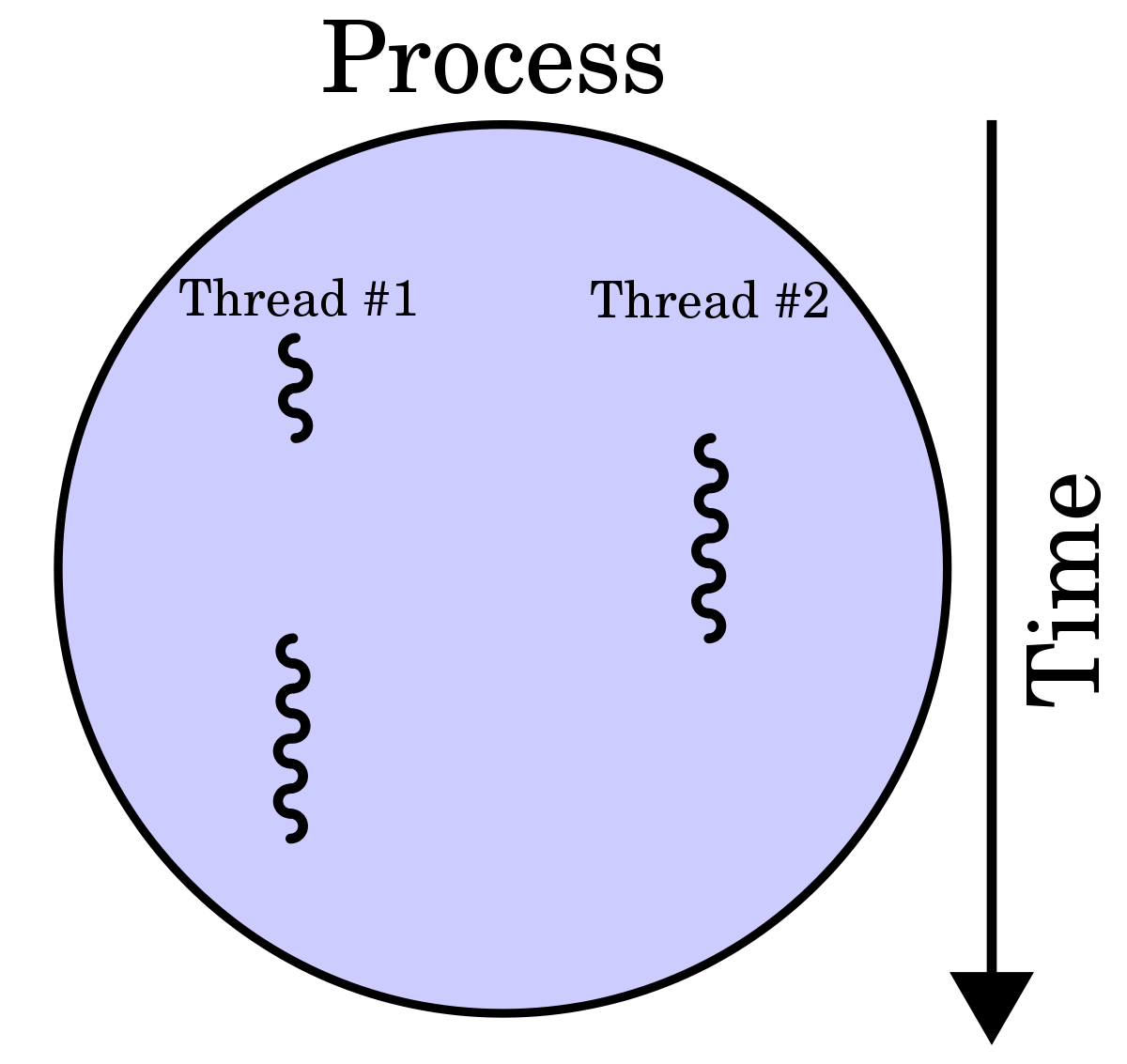 Learn C++ Multi-Threading in 5 Minutes