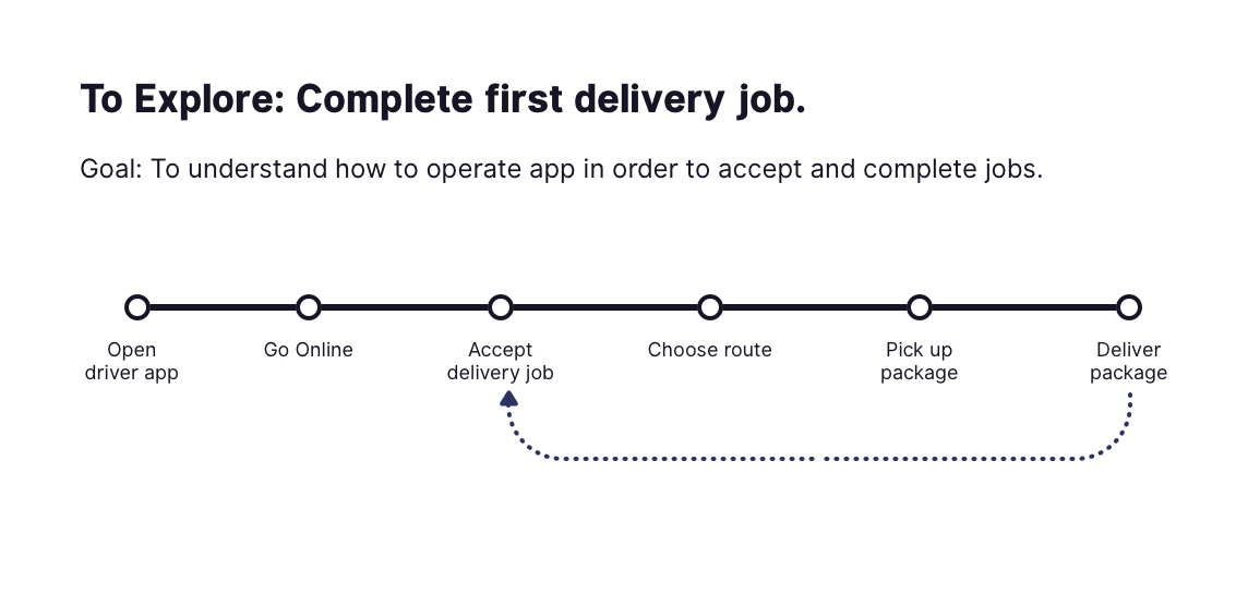Figure 4 A Simple Linear End To End User Journey