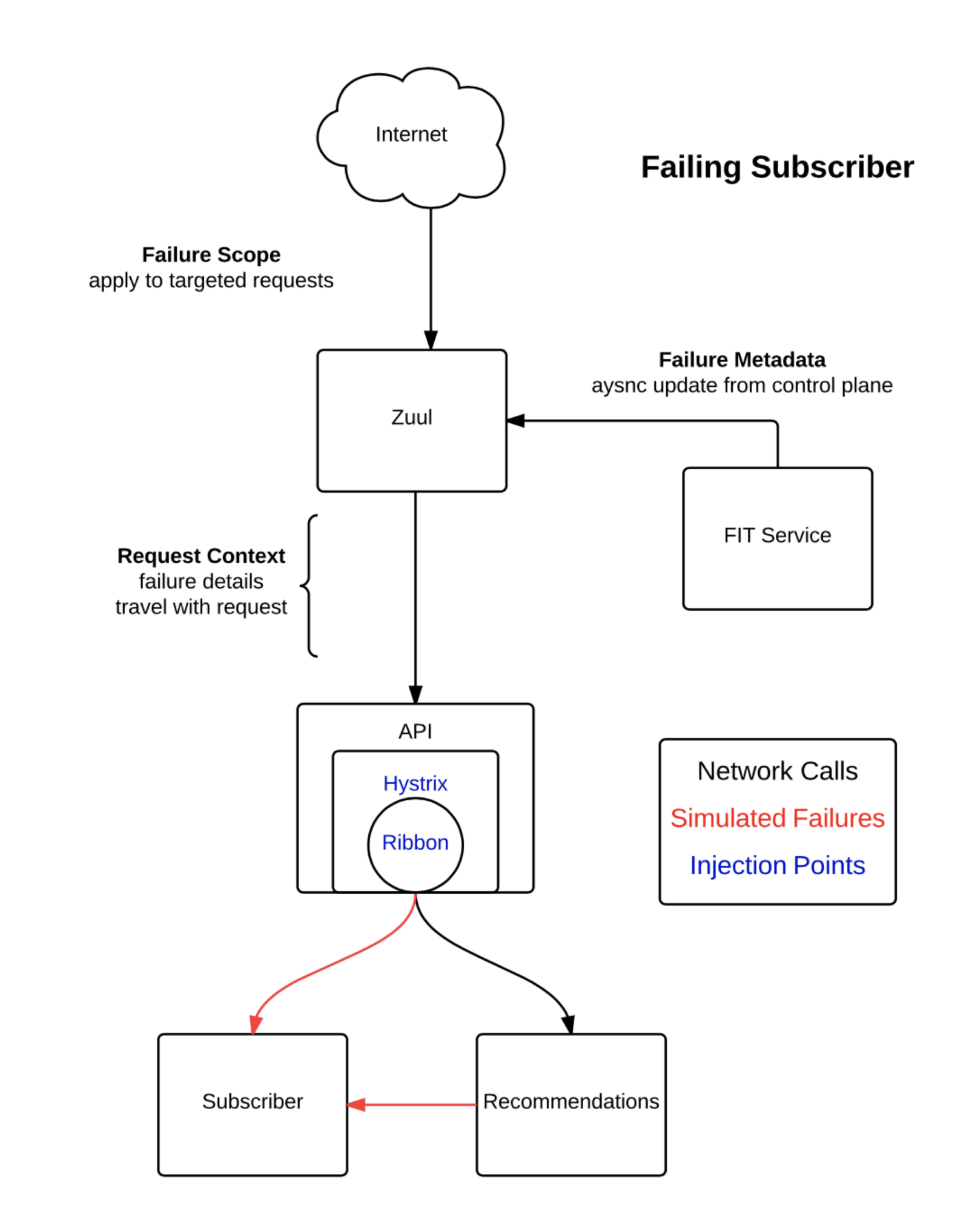 Chaos Engineering — Review Lineage Driven Failure Injection(LDFI)