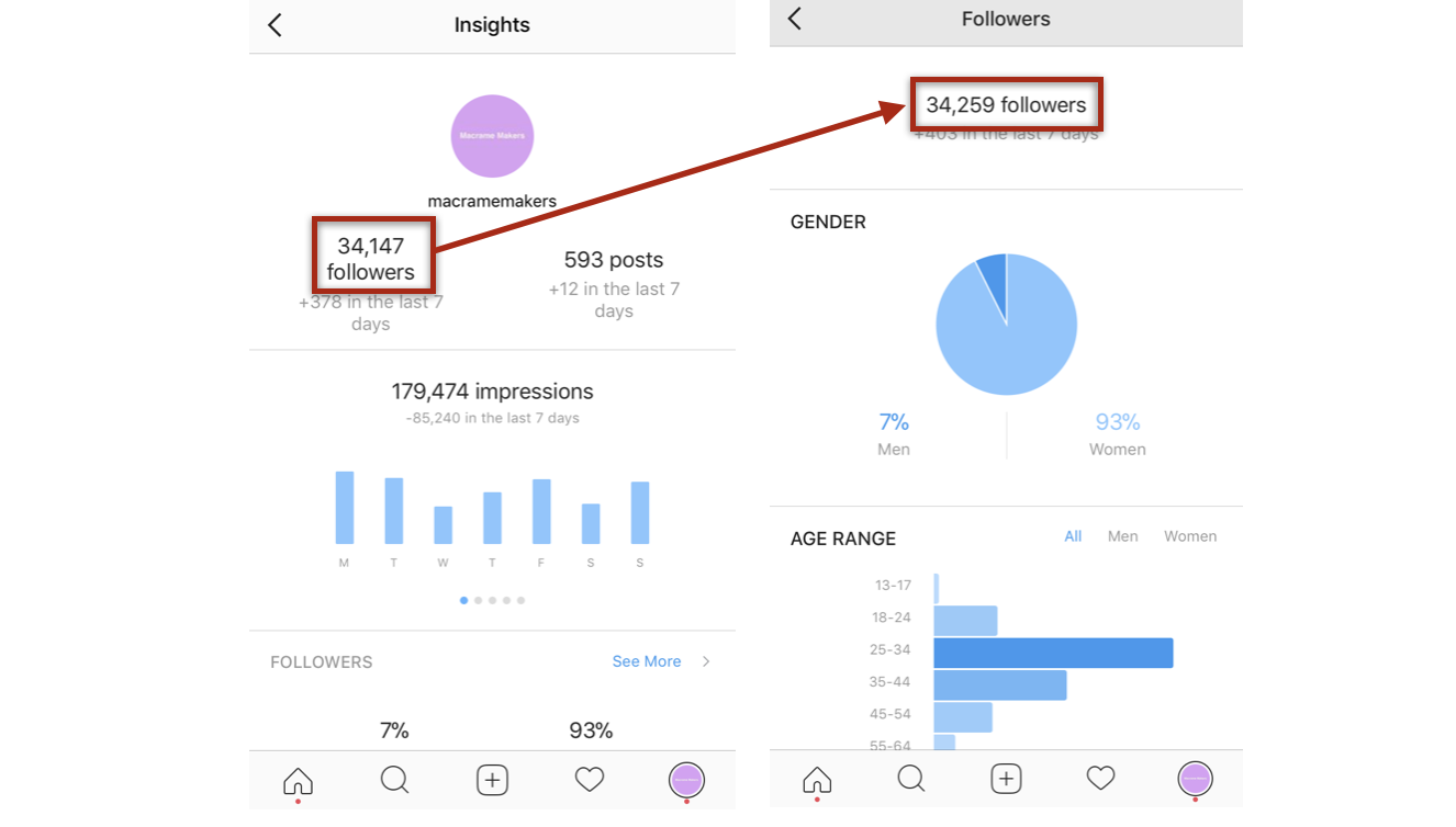 How To Automate An Effective Instagram Bot That Isnt Spammy Click On The Number Of Treads Increase Or Decrease And Diagram Change Your Account Hashtag Targets Improve Conversion Rates Over Time