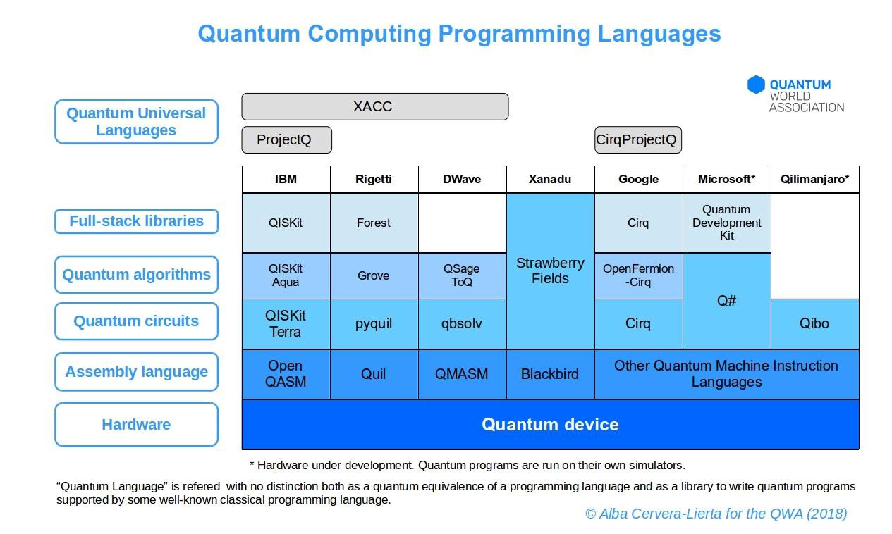 Classification of programming languages and their development 67