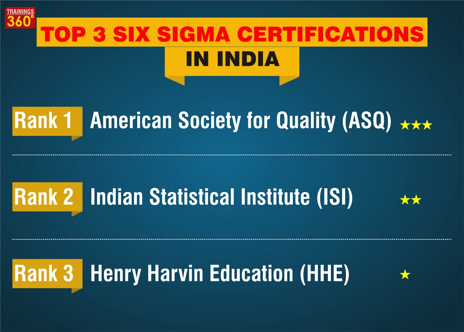 Top 3 Six Sigma Certifications In India Trainings360 Medium
