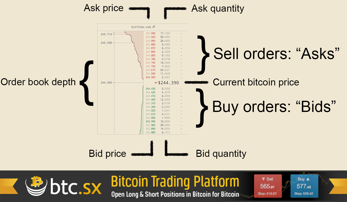 how to order bitcoin