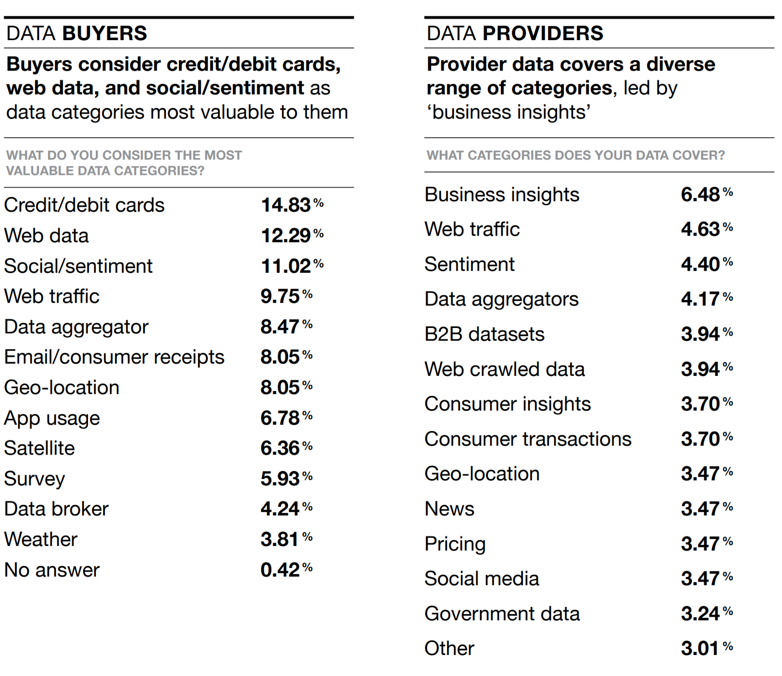 Data extracted from a research report conducted by BattleFin and AlternativeData.org, which compiles responses from 173 respondents made up of 69 alternative-data buyers and 104 data providers who responded to a 2018 survey conducted by BattleFin.