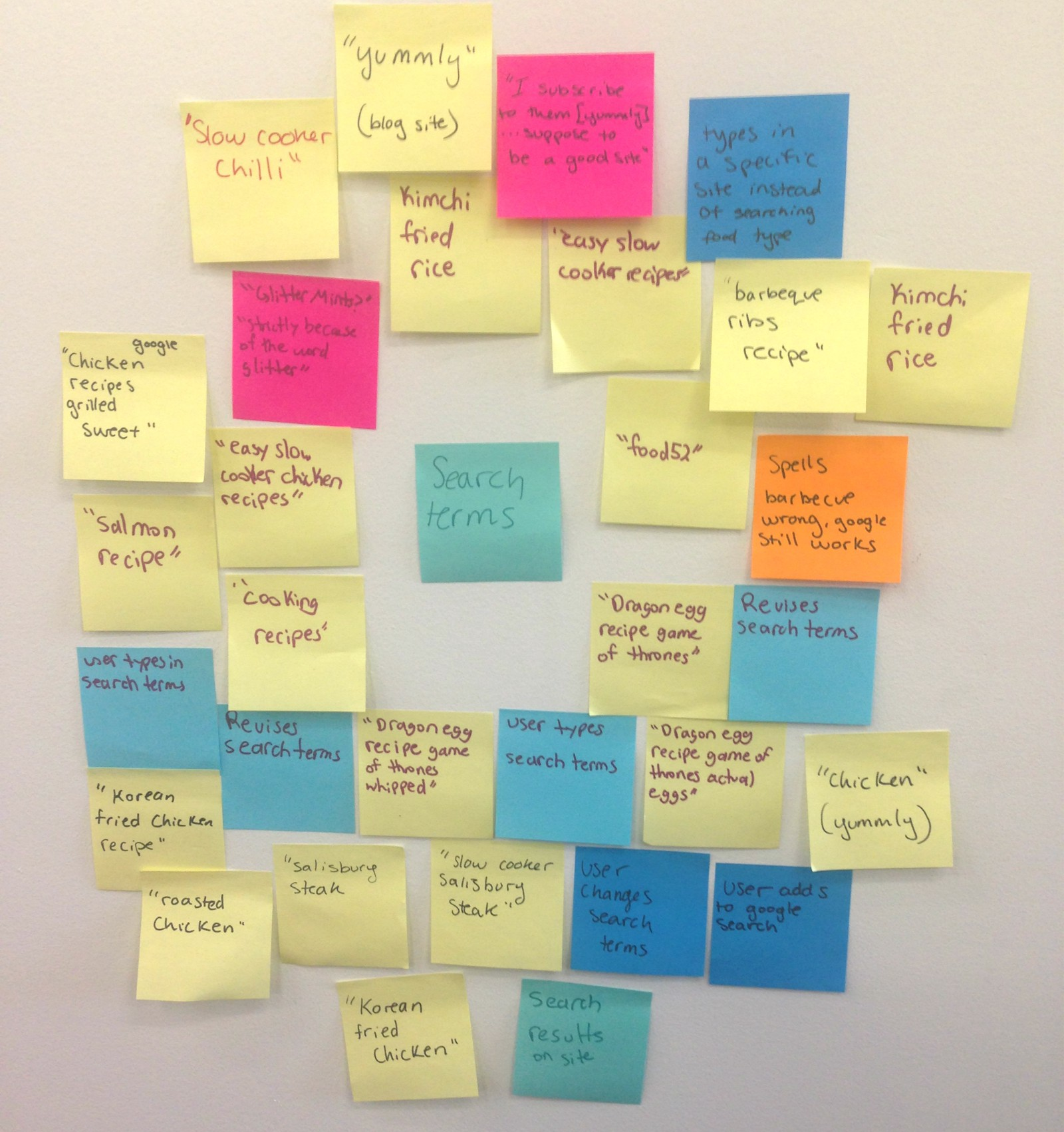Affinity diagrams tips and tricks learning ux medium our users search terms pooptronica Images