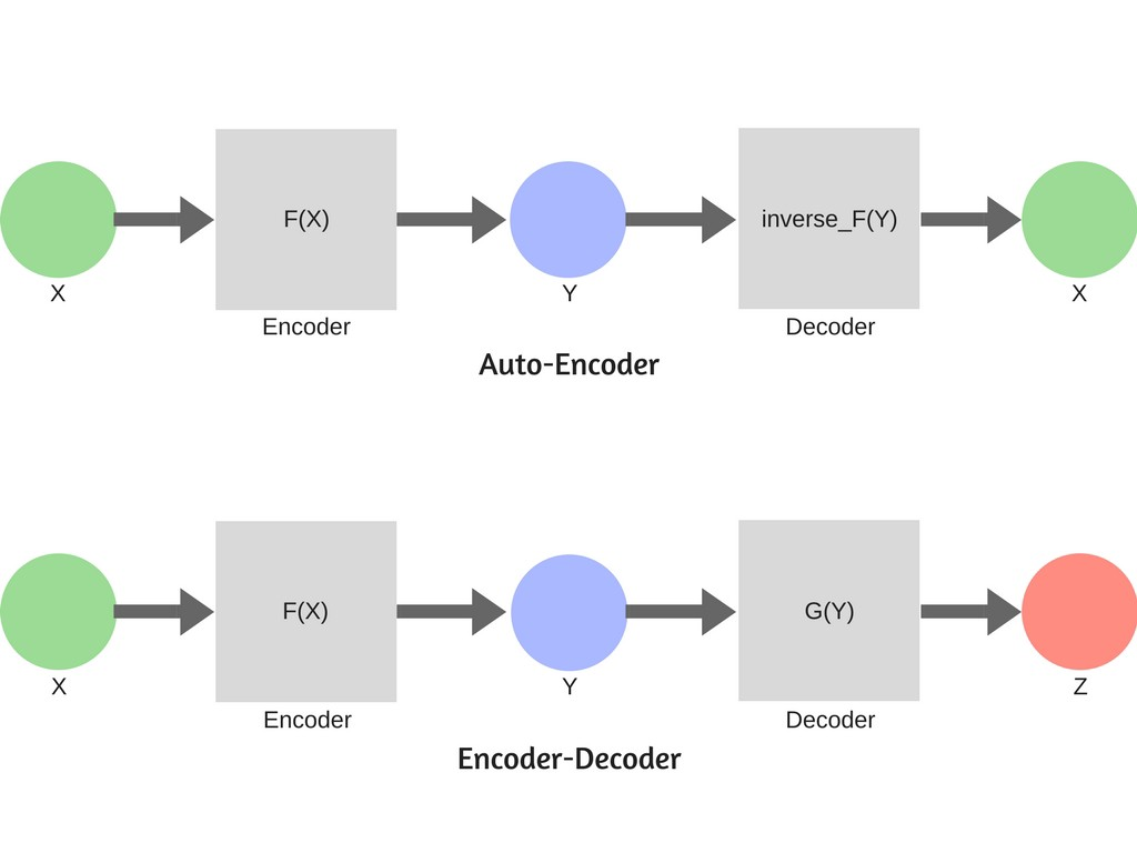 Information Theory Of Neural Networks Hacker Noon Black Box Diagram Encoder Decoder