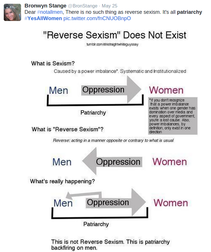Anti male sexism