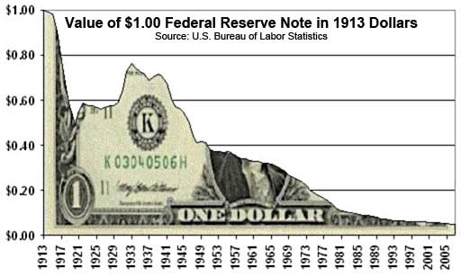 If You Look At The Purchasing Of Us Dollar Over Time Can See How Inflation Has Led To Decrease In Value