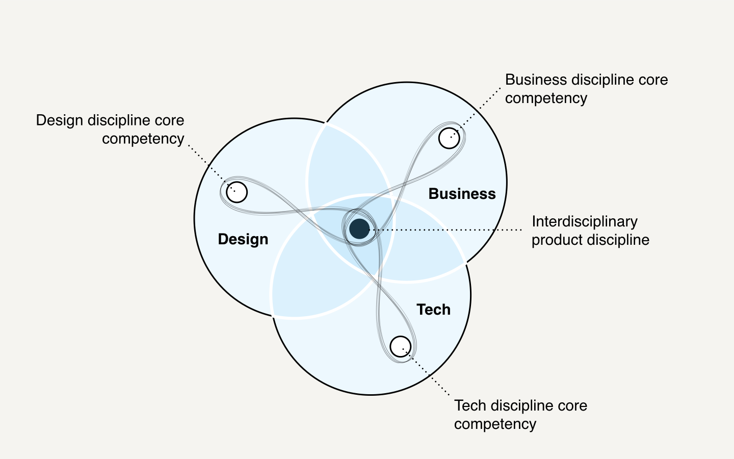 How design thinking will fix design thinking muzli for Product and service design