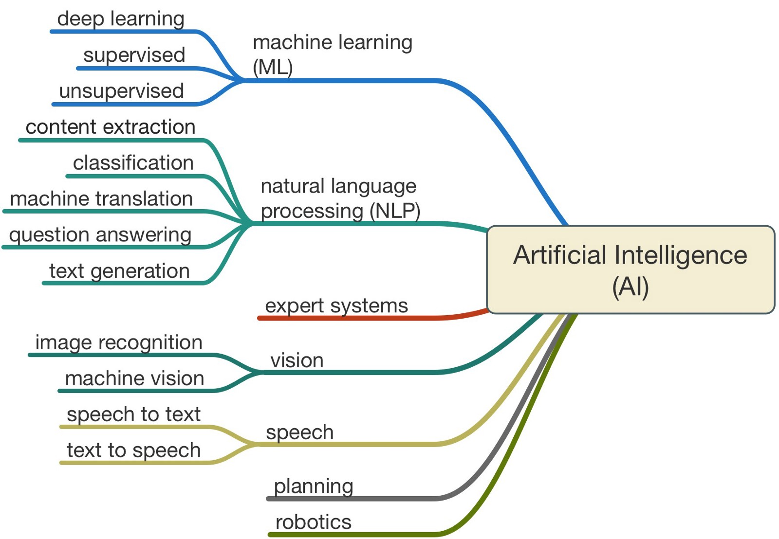 Artificial Intelligence Definition Types Examples