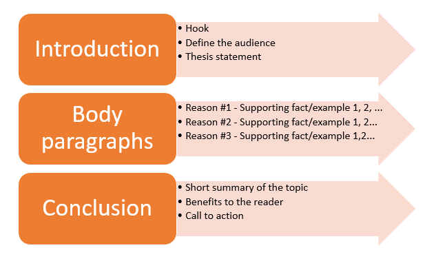 how to create persuasive essay outline properly  kay daya  medium the diagram you see below shows the correct outline for a persuasive essay