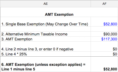 Amt on exercise of stock options