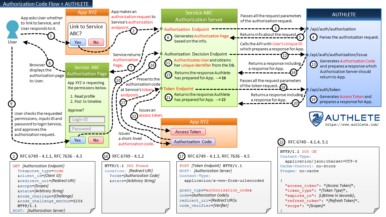 Diagrams and movies of all the oauth 20 flows takahiko kawasaki please read new architecture of oauth 20 and openid connect implementation for details about the semi hosted service pattern and its architectural nvjuhfo Choice Image