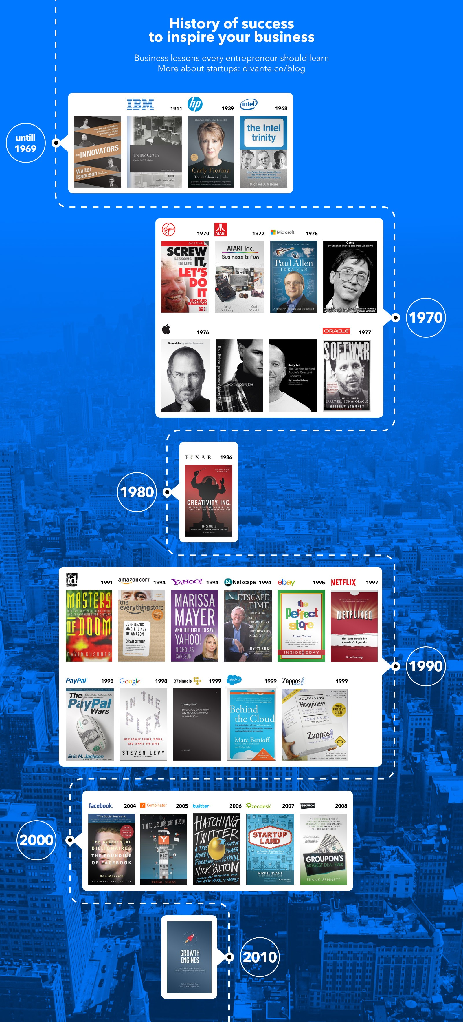 History of Tech Companies—The Ultimate List of Books