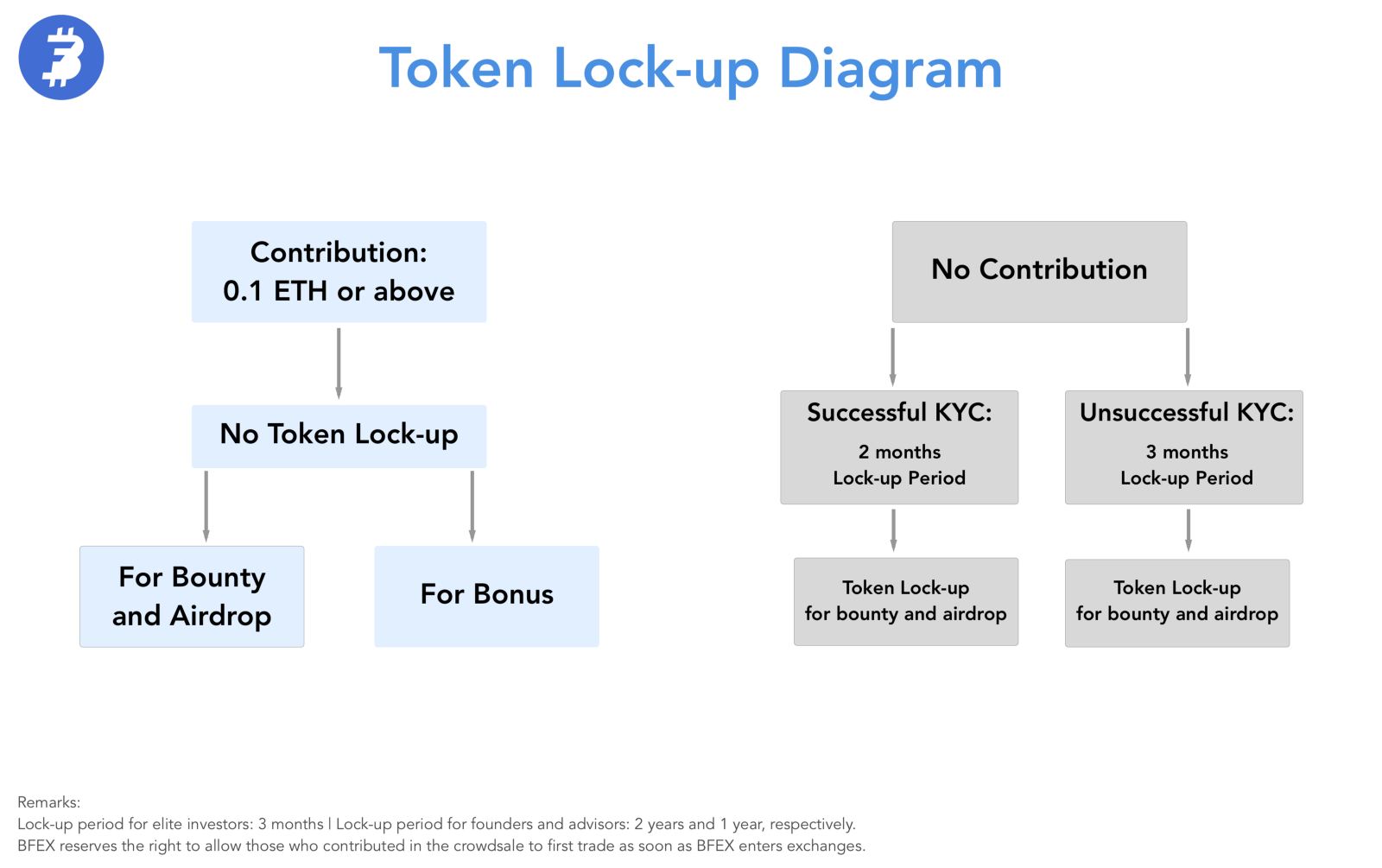 Contribution of 0.1 ETH or above: No lock-up period ...
