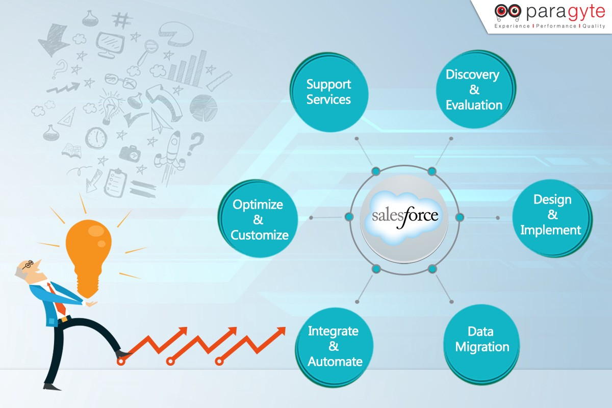 Salesforce: What Makes Salesforce The Best CRM Software For Small