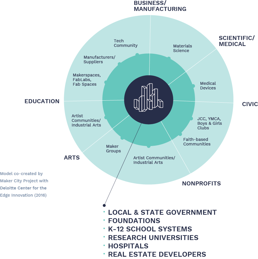 Chapter 3: The Maker City As Open Ecosystem