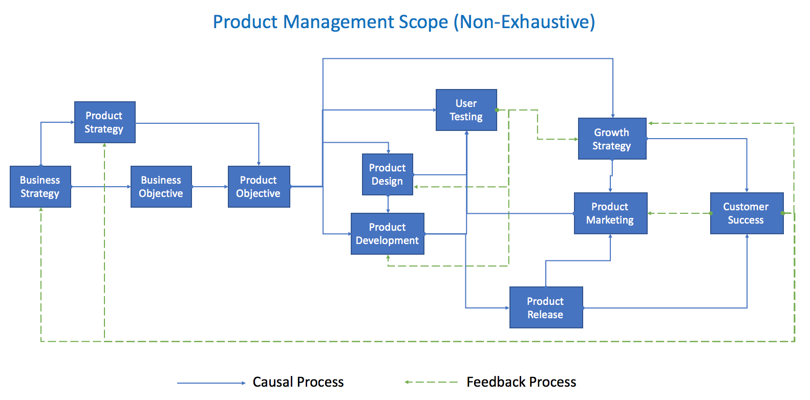 Product Monk | Product Management 101 Chapter 1 (Free Online