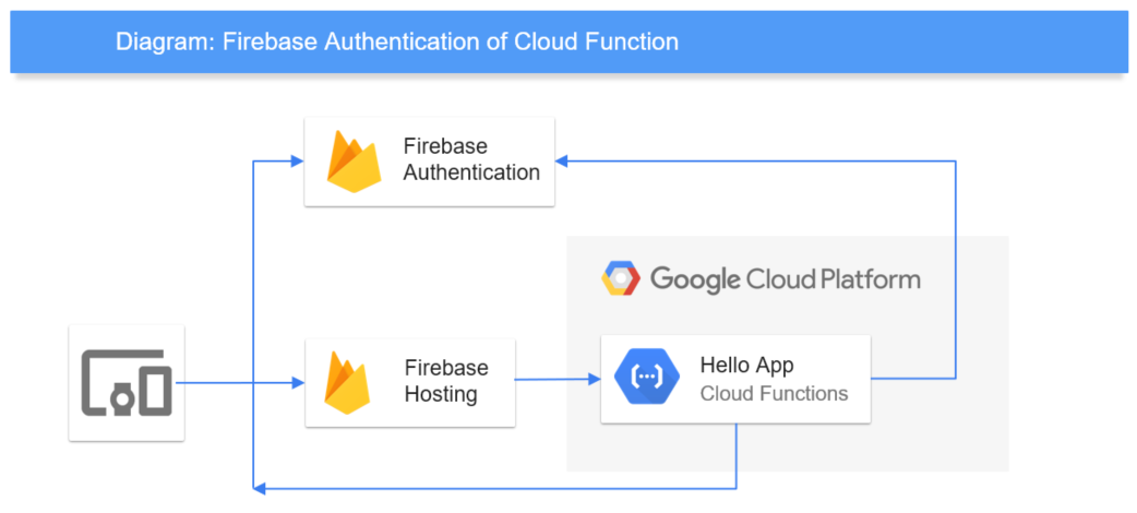 Google Cloud Function Auth through Firebase Authentication with Firebase Hosting Front-end