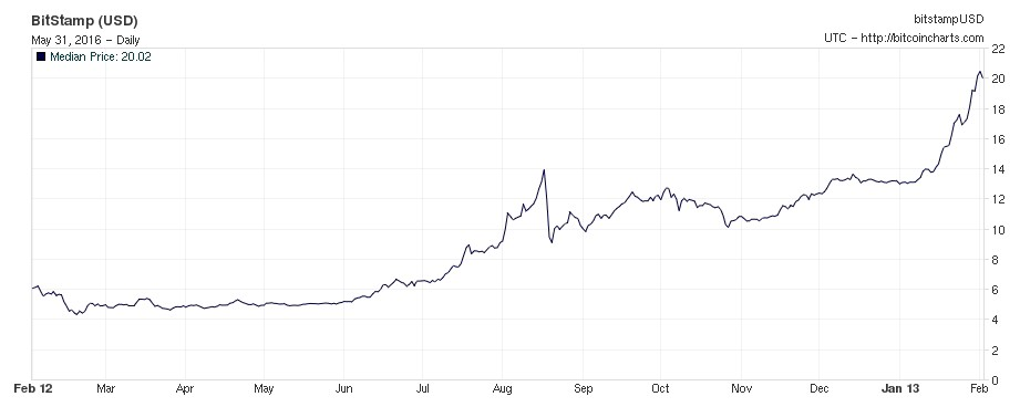 Price Of Bitcoin From February 2012 To 2013
