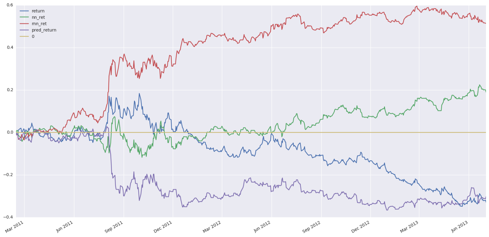 Deep Learning the Stock Market – Tal Perry – Medium