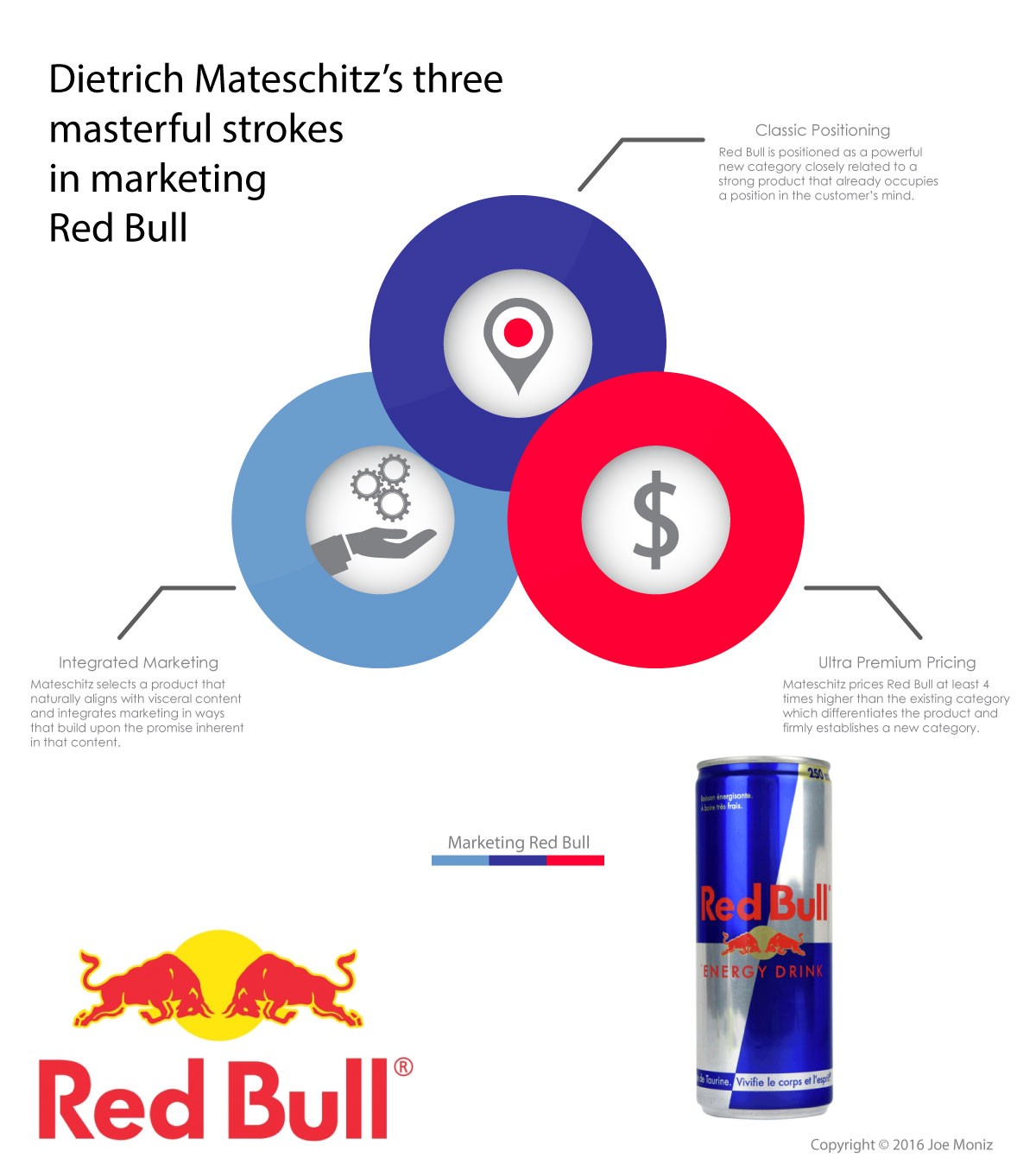 marketing and red bull essay Essays & papers marketing marketing strategy of red bull marketing strategy of red bull essay one of the main questions that can be emphasized in respect of this case is the approach to the marketing strategy of red bull.