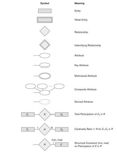 Database modeling entity relationship diagram erd part 5 here is a summary for all the symbols in the erd ccuart Gallery