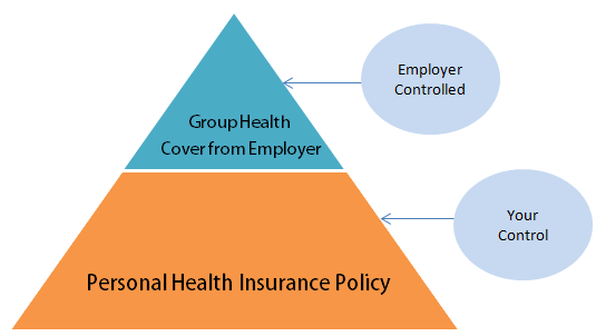 employer health coverage cost control essay Many employers buy medical coverage for their employees from insurance companies human resource departments are responsible for managing these plans, negotiating, and deciding how many products are offered.