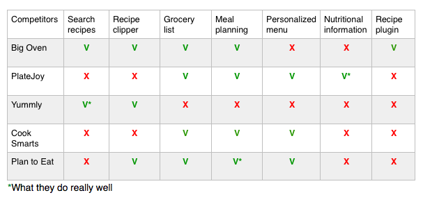 meal planner pro gabriela matey medium
