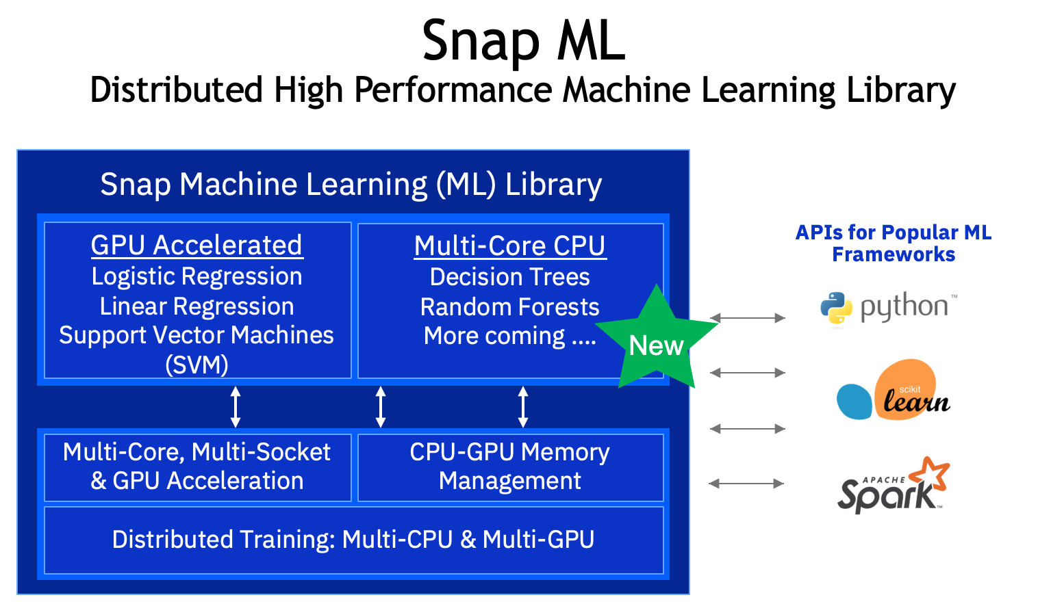 Snap ML: 2x to 40x Faster Machine Learning than Scikit-Learn