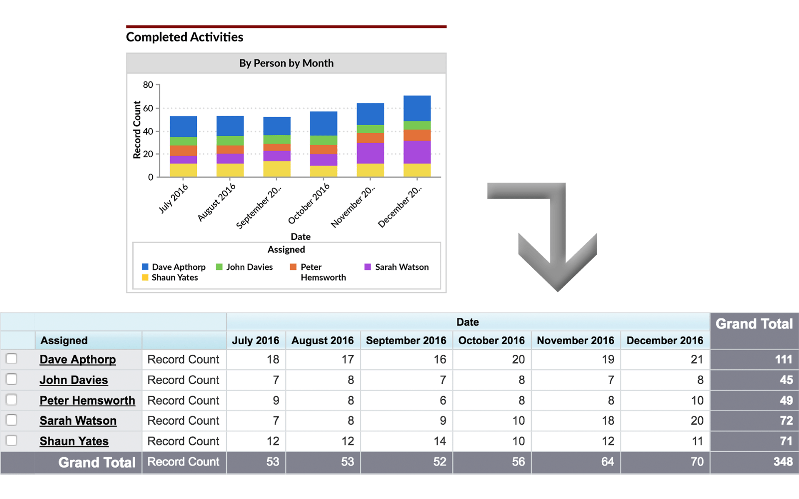 12 must have salesforce dashboard charts with video and examples in our example there is an upward trend in the number of activities completed by the sales team thats a positive sign indeed the increase in activity fandeluxe Image collections
