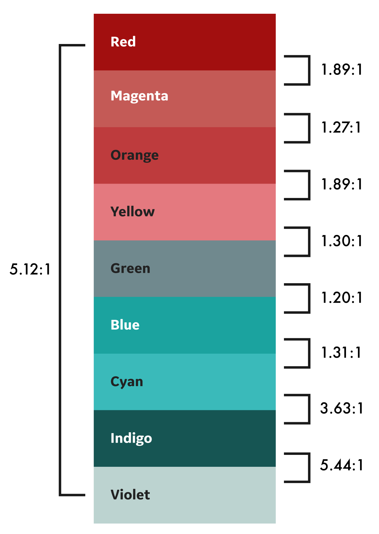 How to Use Color to Manage Big Data – GE Design – Medium
