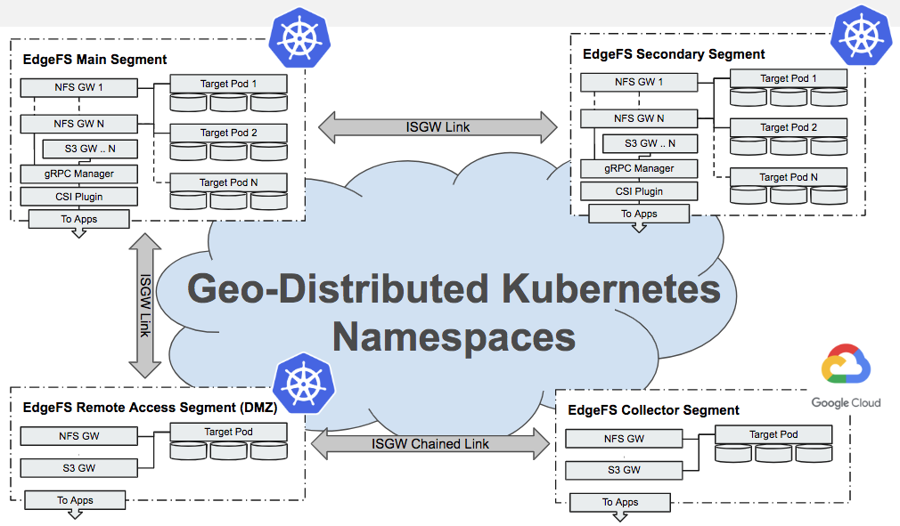 Multi-Segment Distributed Storage for Kubernetes – ITNEXT